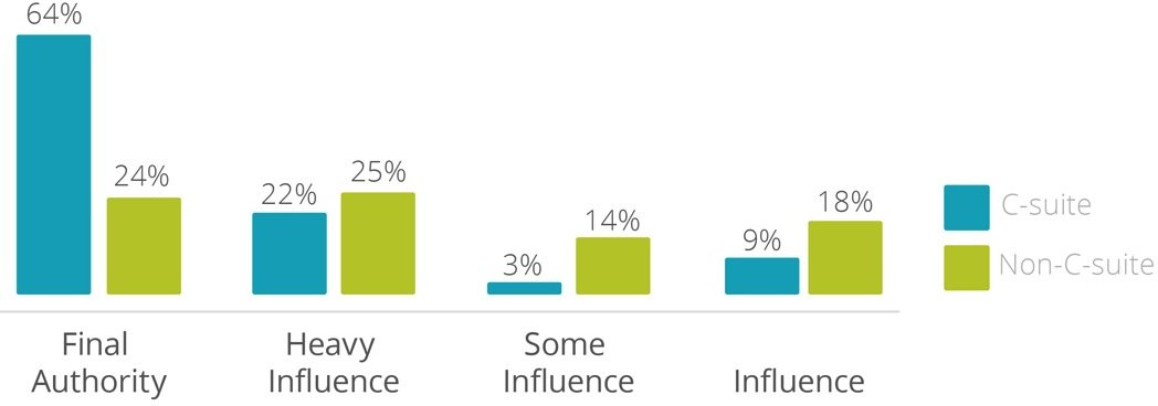 employee influence levels
