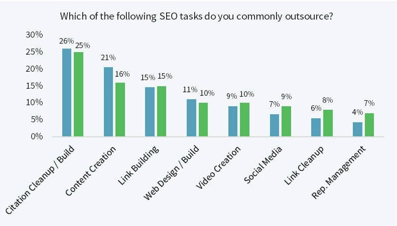 what people outsource for seo