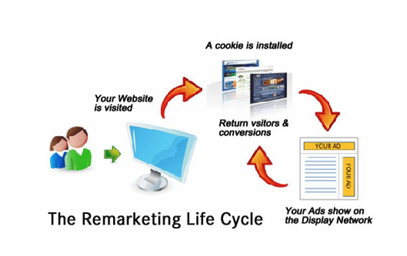 retargeting ads facebook