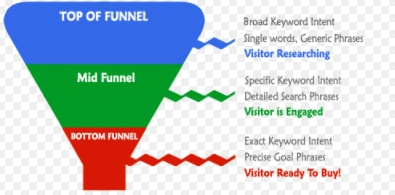 keywordfunnel