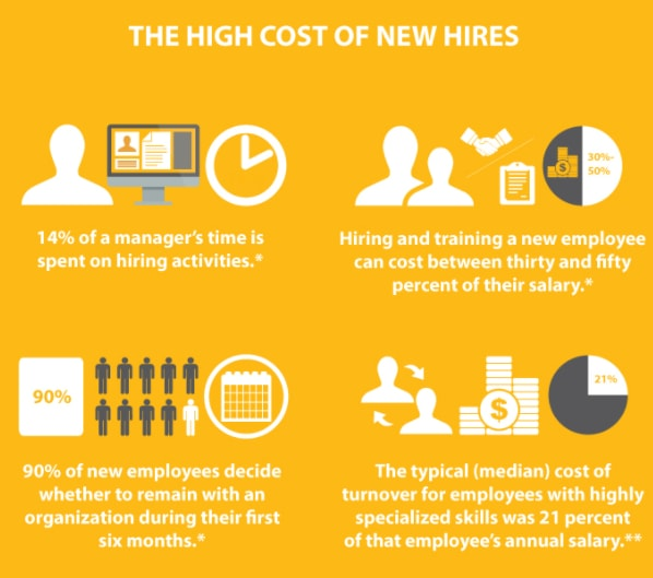 high cost of new hires
