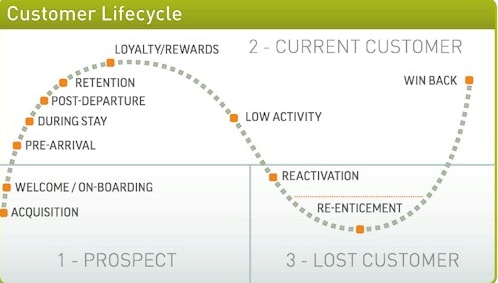 cuatomer lifecycle