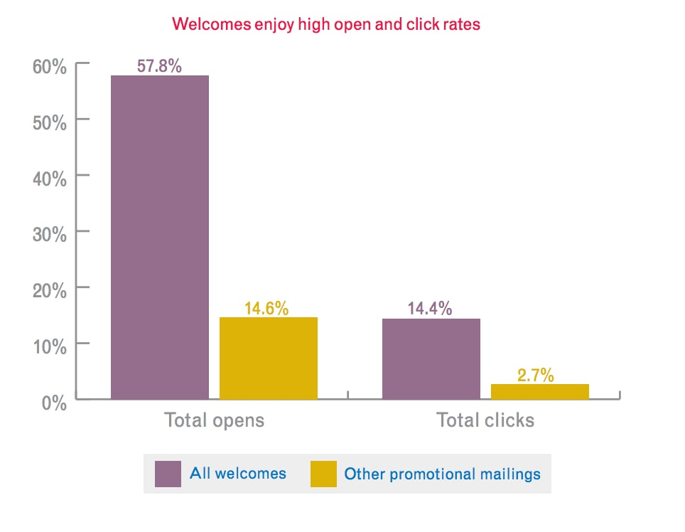 welcome email open rate