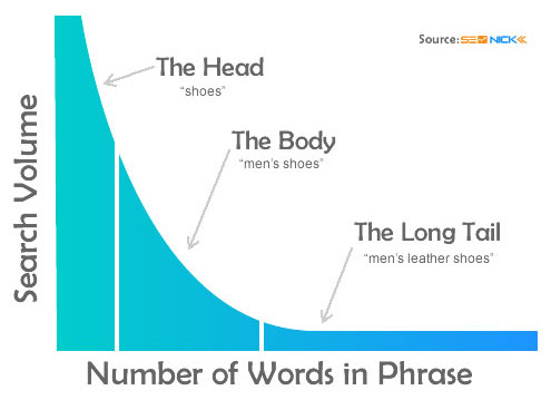 keyword phrase - search volume graphic